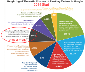 ctr and traffic factors in google