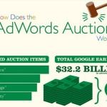 adwords auction